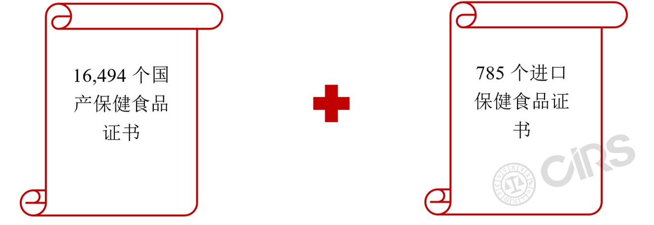保健食品,备案,亚博体育彩票app下载,CBEC,跨境电商
