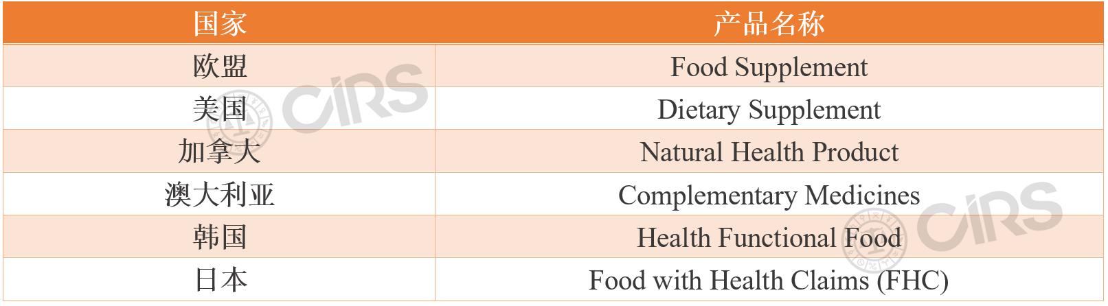 保健食品,注册,备案,亚博体育彩票app下载,CBEC