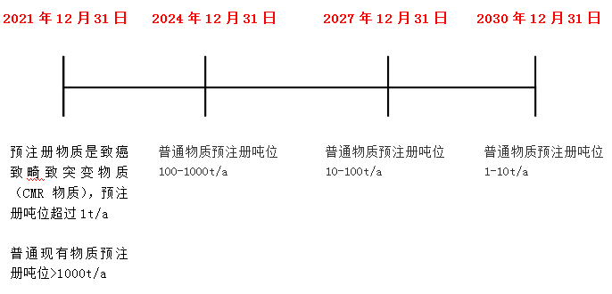 韩国REACH,K-REACH,豁免,注册,现有物质,法规