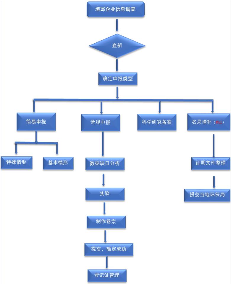 新化学物质,环境管理办法,申报流程,企业,申报,